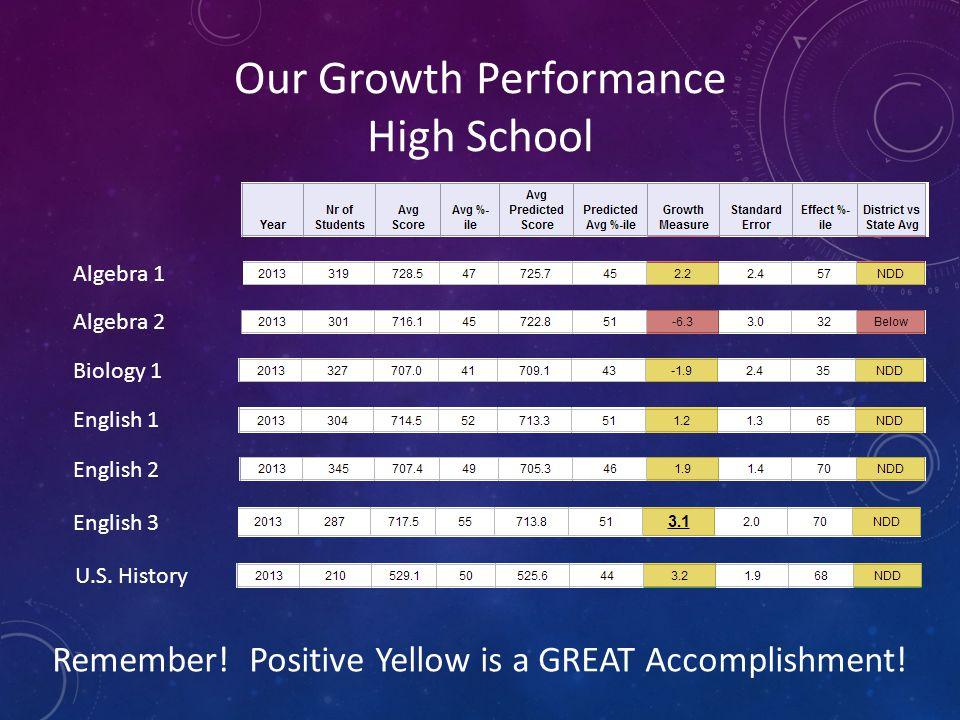 Our Growth Performance High School Algebra 1 Algebra 2 Biology 1 English 1 English 2 English 3 U.S. History Remember! Positive Yellow is a GREAT Accom