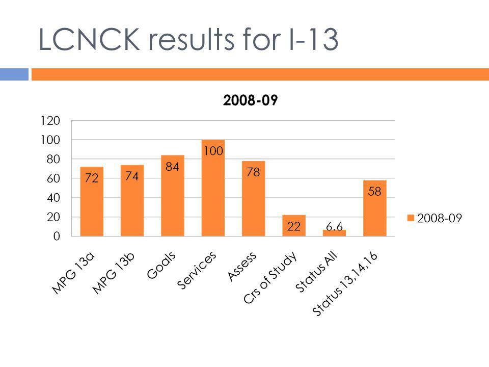 LCNCK results for I-13