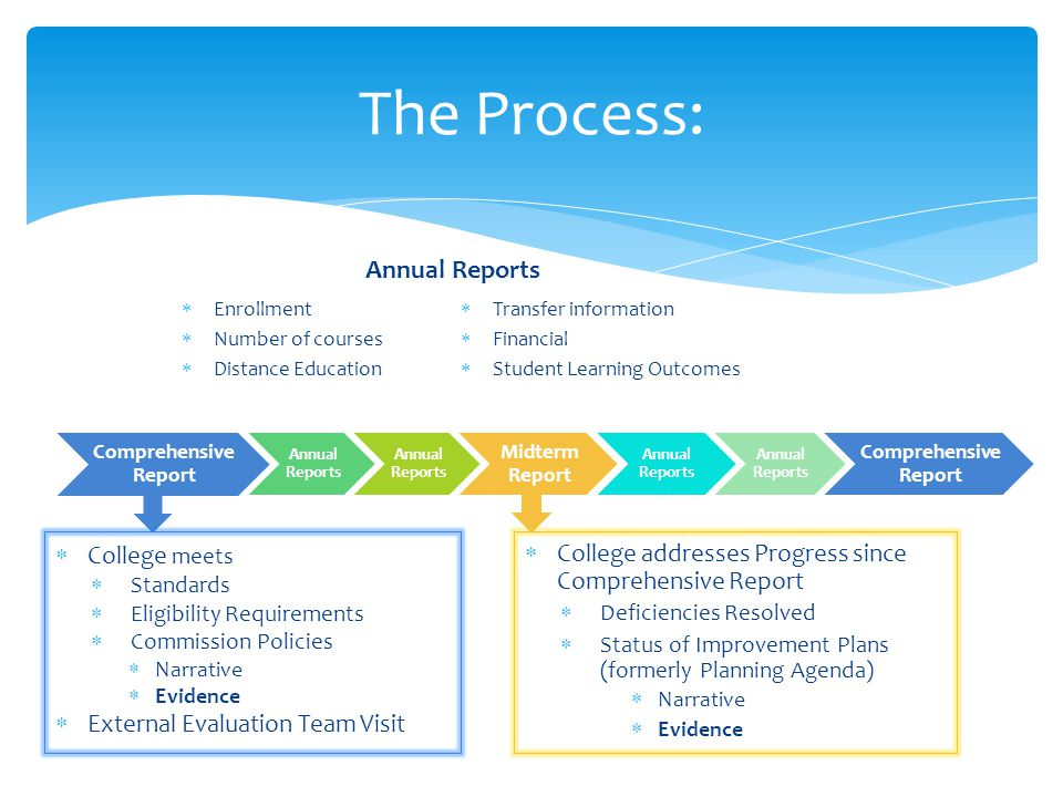 The Process: Comprehensive Report Annual Reports Midterm Report Annual Reports Comprehensive Report  College addresses Progress since Comprehensive R