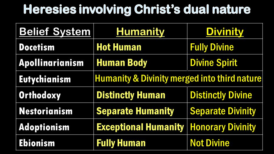 Belief SystemHumanityDivinity Docetism Hot HumanFully Divine Apollinarianism Human BodyDivine Spirit Eutychianism Orthodoxy Distinctly HumanDistinctly Divine Nestorianism Separate HumanitySeparate Divinity Adoptionism Exceptional HumanityHonorary Divinity Ebionism Fully HumanNot Divine Humanity & Divinity merged into third nature