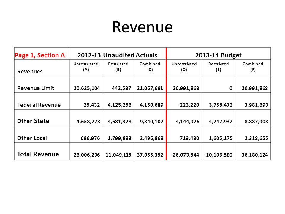 Revenue Page 1, Section A2012-13 Unaudited Actuals2013-14 Budget Revenues Unrestricted (A) Restricted (B) Combined (C) Unrestricted (D) Restricted (E) Combined (F) Revenue Limit 20,625,104442,58721,067,69120,991,8680 Federal Revenue 25,4324,125,2564,150,689223,2203,758,4733,981,693 Other State 4,658,7234,681,3789,340,1024,144,9764,742,9328,887,908 Other Local 696,9761,799,8932,496,869713,4801,605,1752,318,655 Total Revenue 26,006,23611,049,11537,055,35226,073,54410,106,58036,180,124