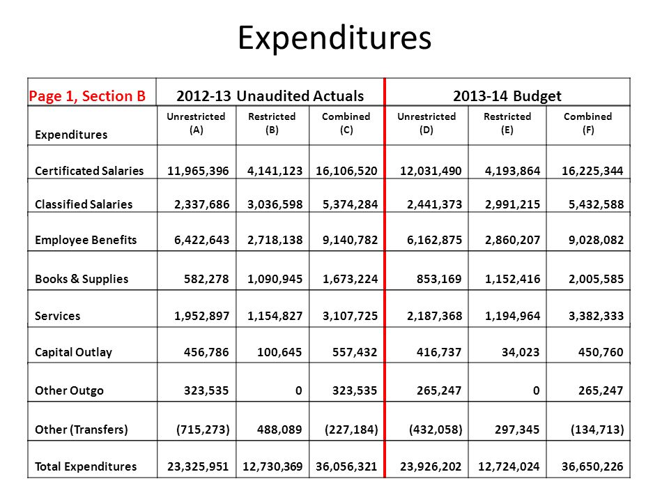 Expenditures Page 1, Section B2012-13 Unaudited Actuals2013-14 Budget Expenditures Unrestricted (A) Restricted (B) Combined (C) Unrestricted (D) Restricted (E) Combined (F) Certificated Salaries11,965,3964,141,12316,106,52012,031,4904,193,86416,225,344 Classified Salaries2,337,6863,036,5985,374,2842,441,3732,991,2155,432,588 Employee Benefits6,422,6432,718,1389,140,7826,162,8752,860,2079,028,082 Books & Supplies582,2781,090,9451,673,224853,1691,152,4162,005,585 Capital Outlay456,786100,645557,432416,73734,023450,760 Services1,952,8971,154,8273,107,7252,187,3681,194,9643,382,333 Other Outgo323,5350 265,2470 Other (Transfers)(715,273)488,089(227,184)(432,058)297,345(134,713) Total Expenditures23,325,95112,730,36936,056,32123,926,20212,724,02436,650,226