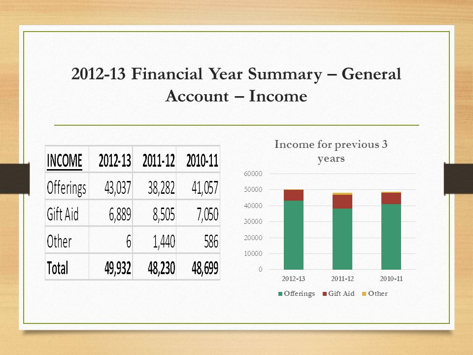 2012-13 Financial Year Summary – General Account – Income