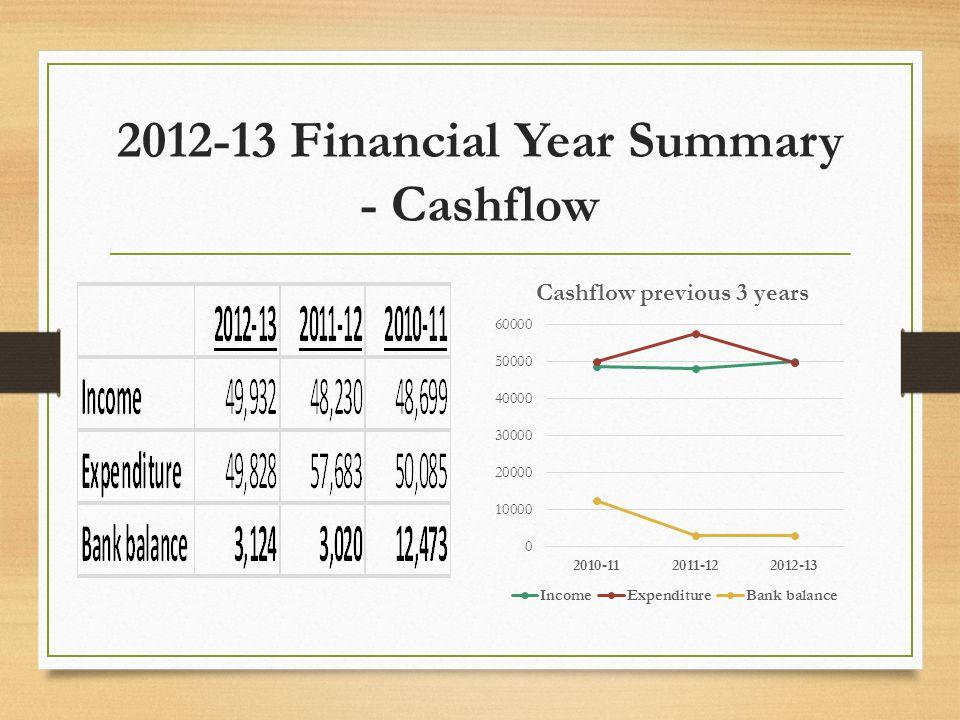 2012-13 Financial Year Summary - Cashflow
