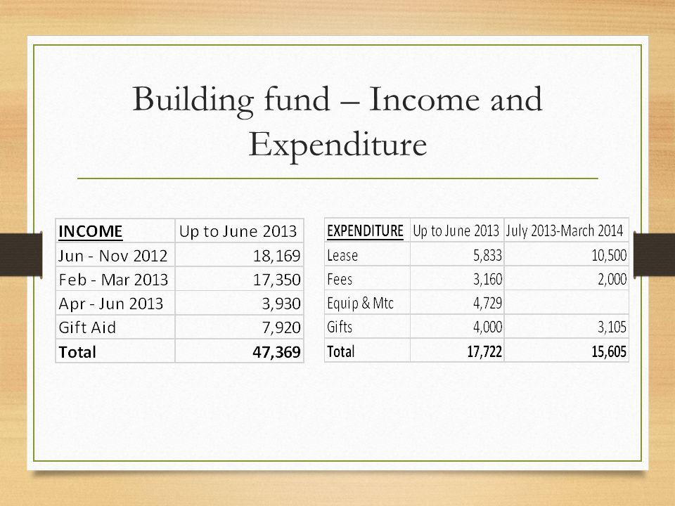 Building fund – Income and Expenditure