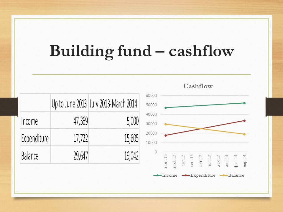Projection of future income and expenditure Assumptions: Remaining building fund balance to be used for renovation work From April 2014 all ongoing unit 1a costs to be funded from general account From April 2013 gift aid can be claimed immediately From April 2014 we will not lease the current kids church space