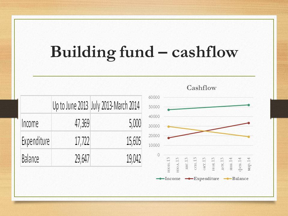 Building fund – cashflow