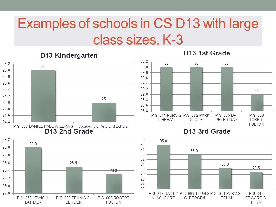 Examples of schools in CS D13 with large class sizes, K-3