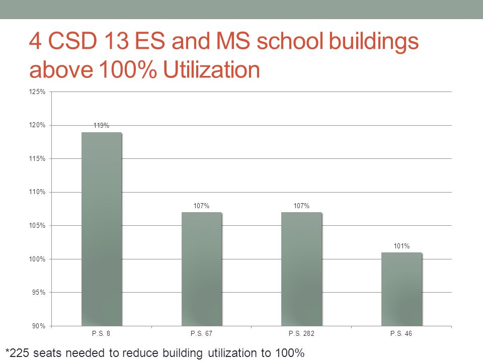 4 CSD 13 ES and MS school buildings above 100% Utilization *225 seats needed to reduce building utilization to 100%