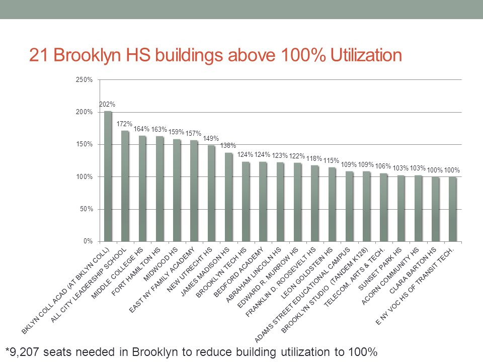 21 Brooklyn HS buildings above 100% Utilization *9,207 seats needed in Brooklyn to reduce building utilization to 100%