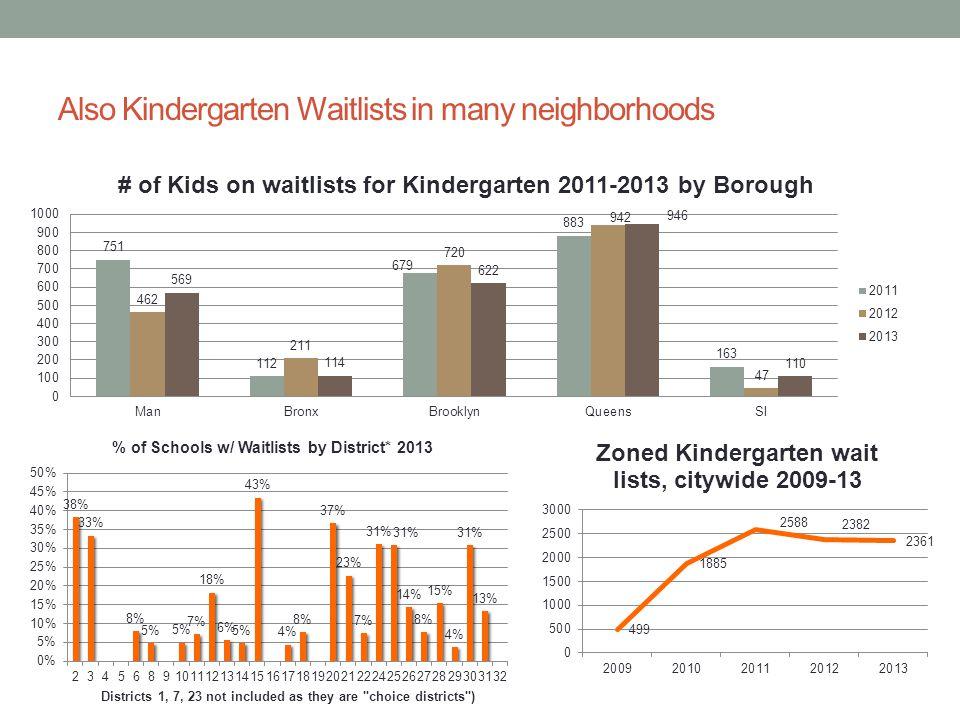 Also Kindergarten Waitlists in many neighborhoods