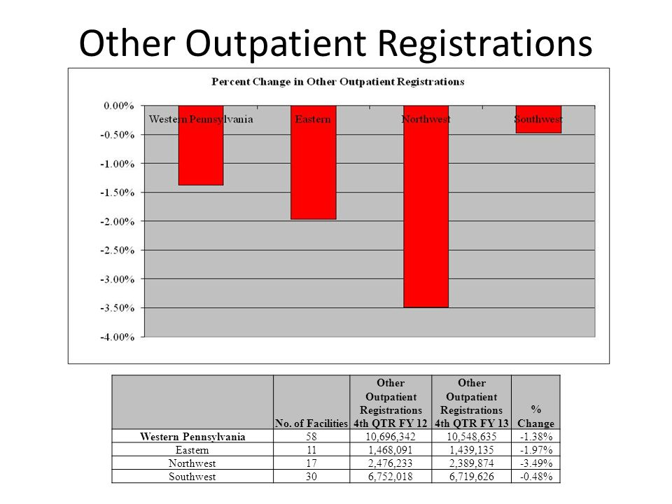 Other Outpatient Registrations No.