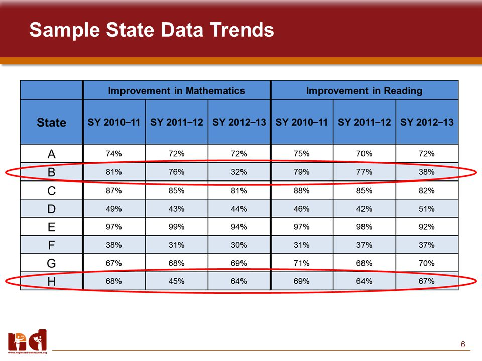 6 Sample State Data Trends