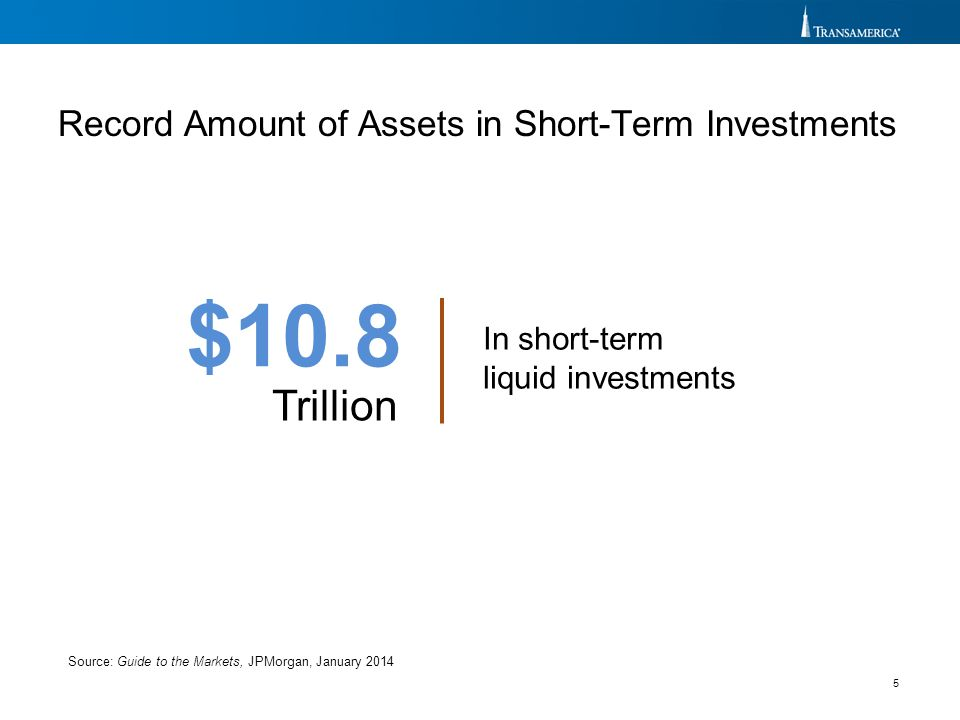 5 Record Amount of Assets in Short-Term Investments Source: Guide to the Markets, JPMorgan, January 2014 $10.8 Trillion In short-term liquid investmen