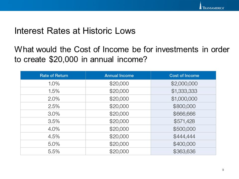 9 What would the Cost of Income be for investments in order to create $20,000 in annual income?