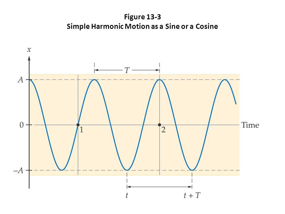 Figure 13-3 Simple Harmonic Motion as a Sine or a Cosine