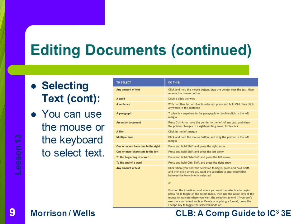 Lesson 13 Morrison / WellsCLB: A Comp Guide to IC 3 3E 10 Editing Documents (continued) Deleting and Inserting Characters: You can quickly delete characters one at a time by using either the Backspace or Delete key.