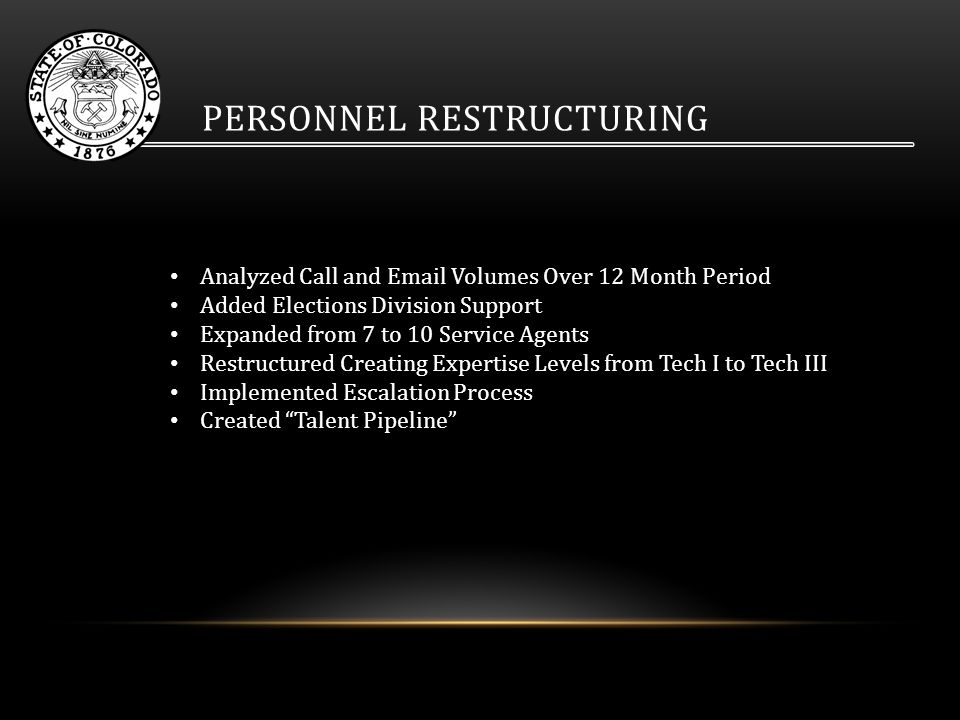PERSONNEL RESTRUCTURING Analyzed Call and Email Volumes Over 12 Month Period Added Elections Division Support Expanded from 7 to 10 Service Agents Restructured Creating Expertise Levels from Tech I to Tech III Implemented Escalation Process Created Talent Pipeline