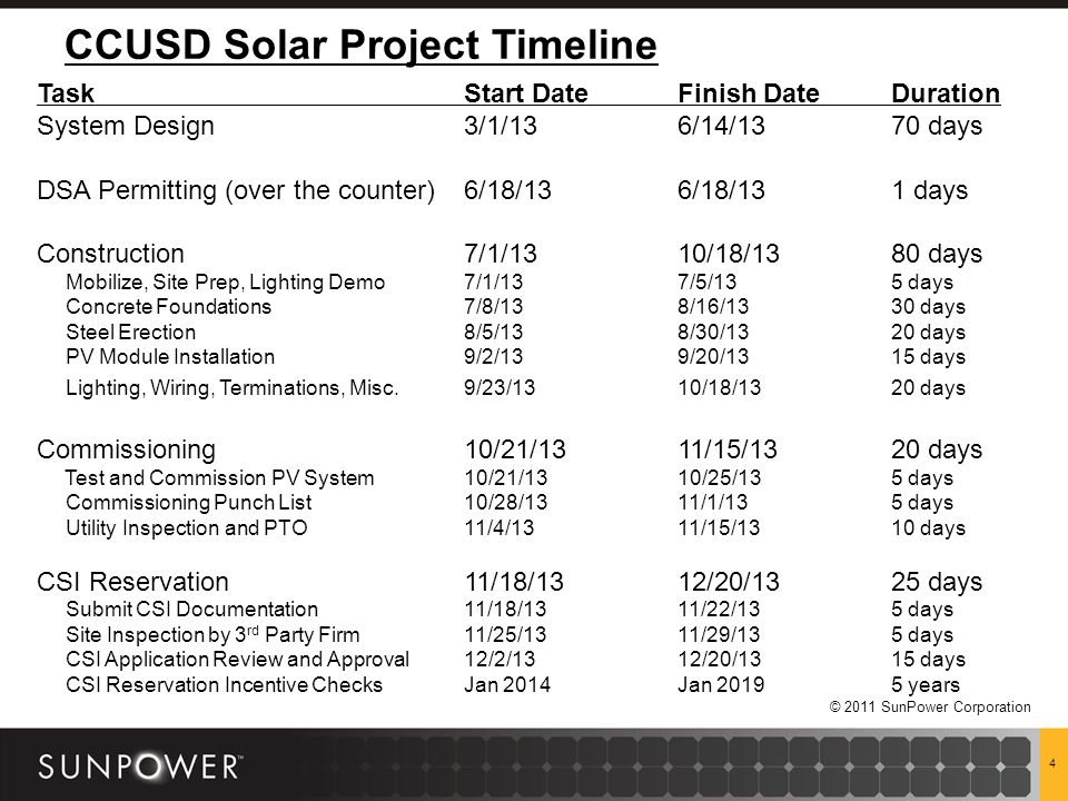 © 2011 SunPower Corporation CCUSD Solar Project Timeline 4 Task Start Date Finish DateDuration System Design3/1/136/14/1370 days DSA Permitting (over the counter) 6/18/136/18/131 days Construction7/1/1310/18/1380 days Mobilize, Site Prep, Lighting Demo7/1/137/5/135 days Concrete Foundations7/8/138/16/1330 days Steel Erection8/5/138/30/1320 days PV Module Installation9/2/139/20/1315 days Lighting, Wiring, Terminations, Misc.9/23/1310/18/1320 days Commissioning10/21/1311/15/1320 days Test and Commission PV System10/21/1310/25/135 days Commissioning Punch List10/28/1311/1/135 days Utility Inspection and PTO11/4/1311/15/1310 days CSI Reservation11/18/1312/20/1325 days Submit CSI Documentation11/18/1311/22/135 days Site Inspection by 3 rd Party Firm11/25/1311/29/135 days CSI Application Review and Approval12/2/1312/20/1315 days CSI Reservation Incentive ChecksJan 2014Jan 20195 years