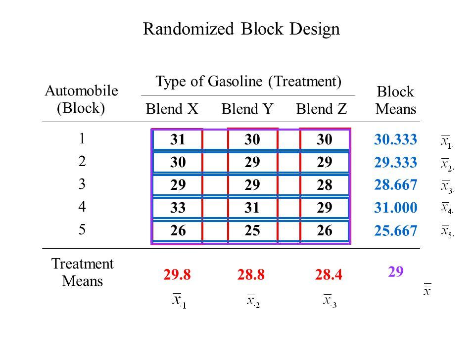 29.8 Treatment Means 1234512345 31 30 29 33 26 30 29 31 25 30 29 28 29 26 30.333 Type of Gasoline (Treatment) Block Means Blend XBlend YBlend Z Automobile (Block) 28.828.4 29.333 28.667 31.000 25.667 29 Randomized Block Design