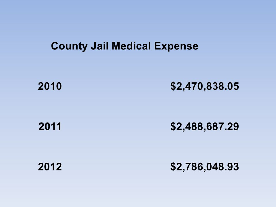 County Jail Medical Expense 2010$2,470,838.05 2011$2,488,687.29 2012$2,786,048.93