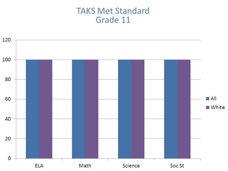 TAKS Met Standard Grade 11