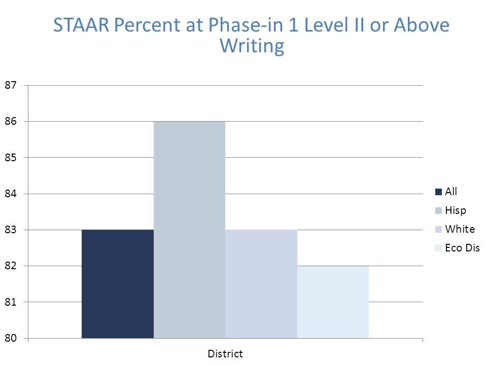 STAAR Percent at Phase-in 1 Level II or Above Writing