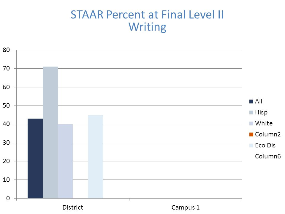 STAAR Percent at Final Level II Writing