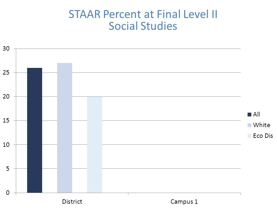 STAAR Percent at Final Level II Social Studies