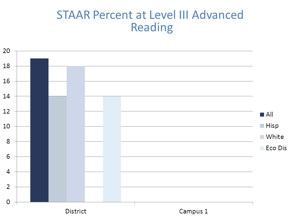 STAAR Percent at Level III Advanced Reading