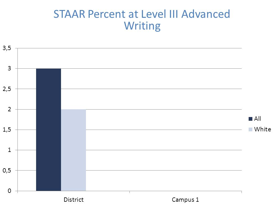 STAAR Percent at Level III Advanced Writing