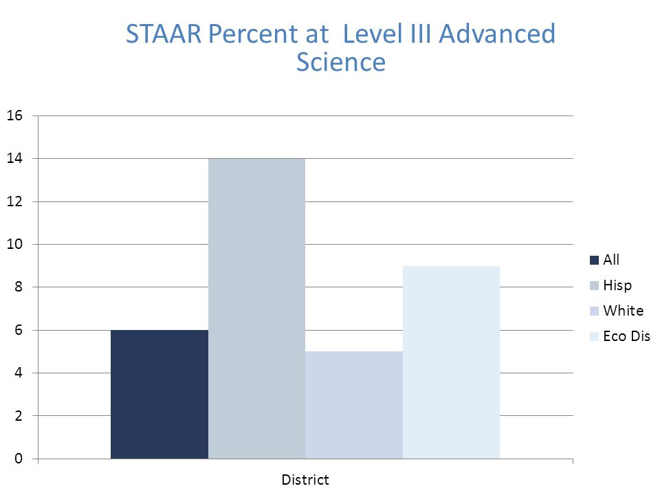 STAAR Percent at Level III Advanced Science