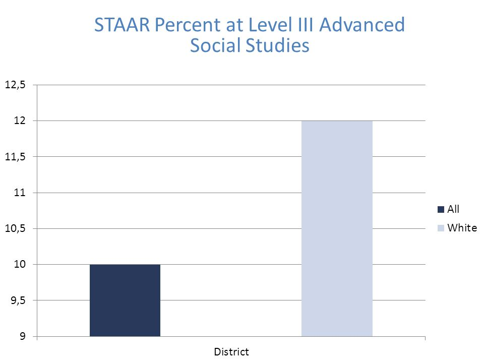 STAAR Percent at Level III Advanced Social Studies