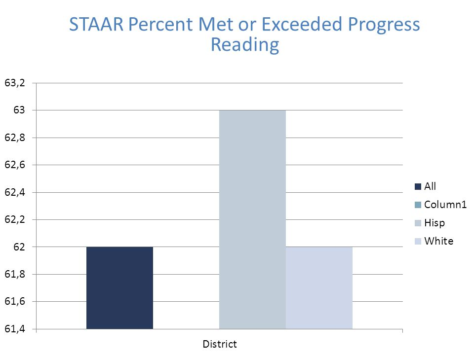 STAAR Percent Met or Exceeded Progress Reading