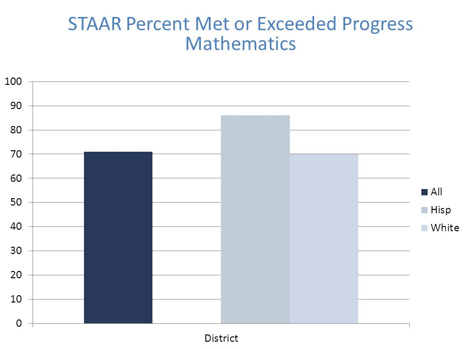 STAAR Percent Met or Exceeded Progress Mathematics