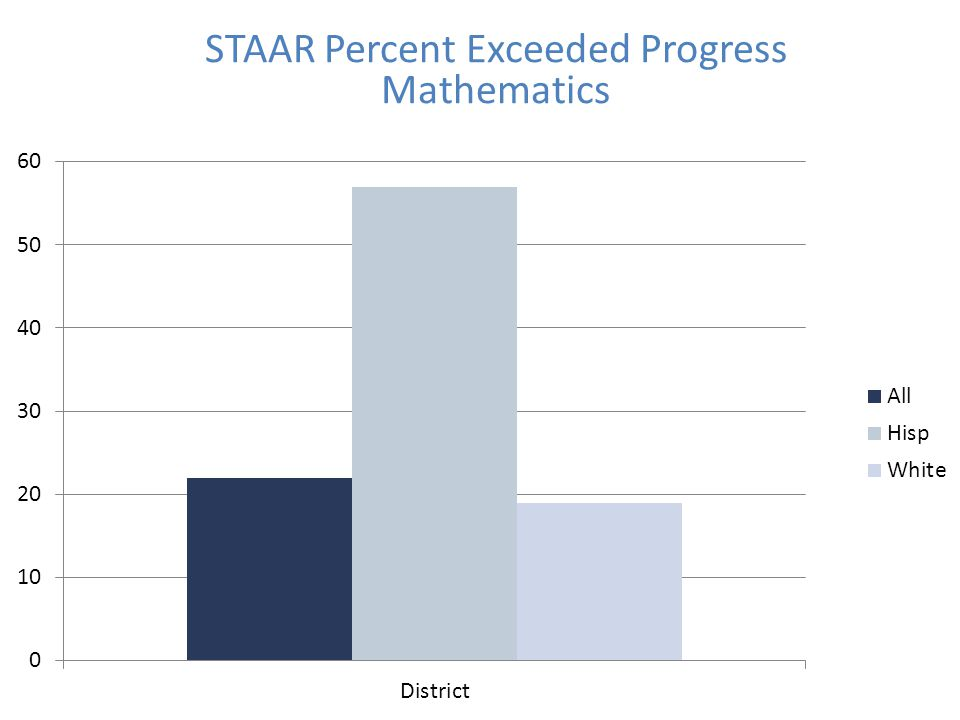 STAAR Percent Exceeded Progress Mathematics