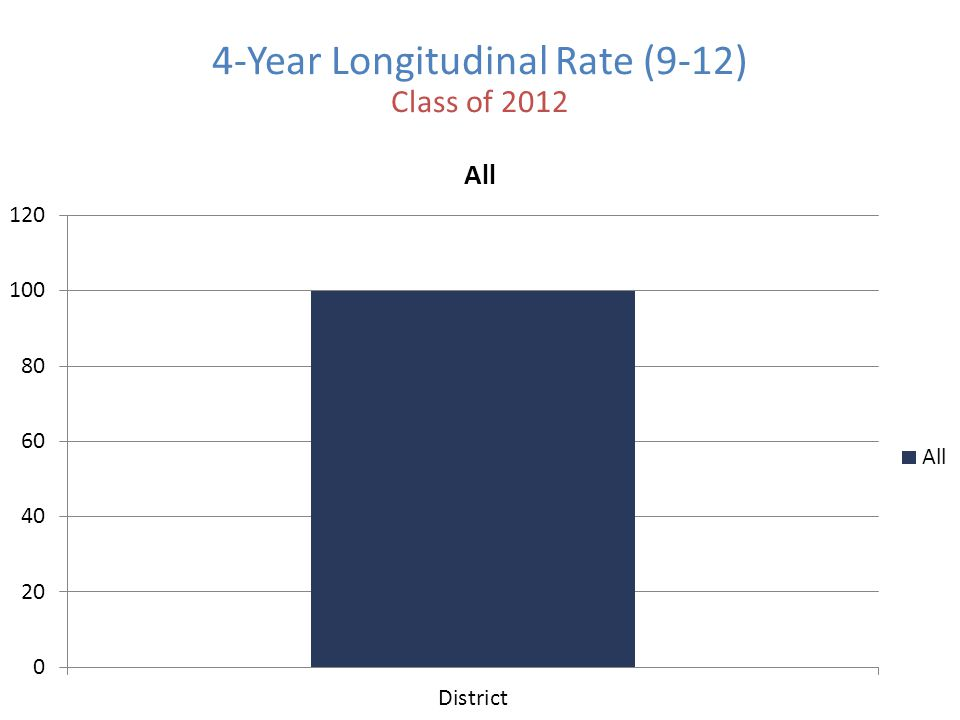 4-Year Longitudinal Rate (9-12) Class of 2012