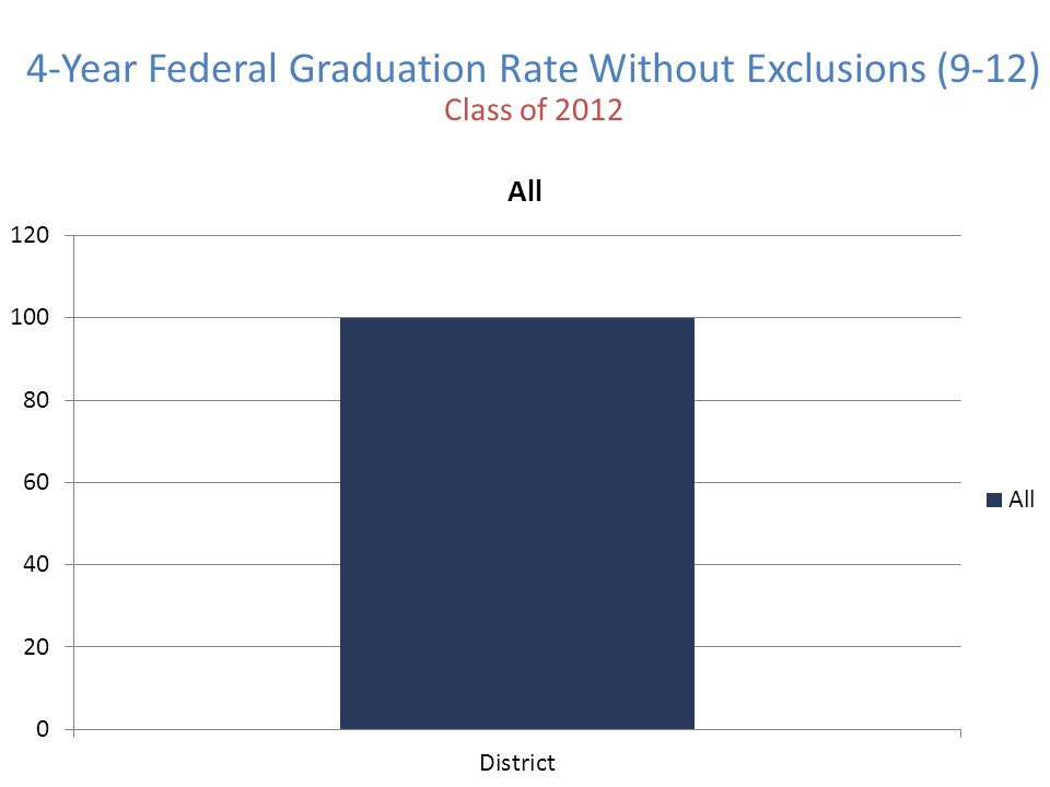 4-Year Federal Graduation Rate Without Exclusions (9-12) Class of 2012