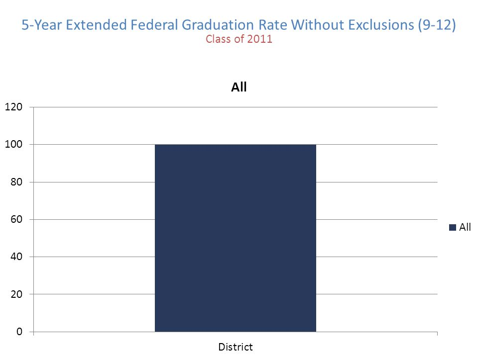 5-Year Extended Federal Graduation Rate Without Exclusions (9-12) Class of 2011
