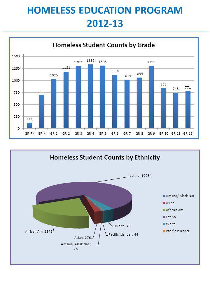 HOMELESS EDUCATION PROGRAM 2012-13