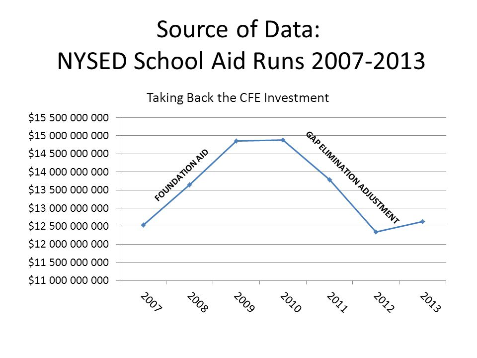 Source of Data: NYSED School Aid Runs 2007-2013