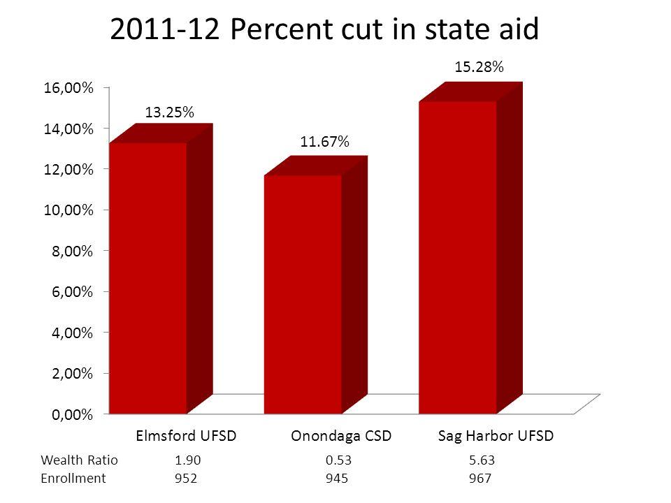 2011-12 State Aid & Budget Comparison $18,109,742 Wealth Ratio1.900.535.63 Enrollment952945967