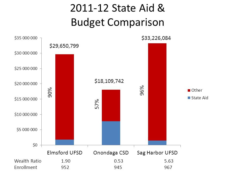 2011-12 State Aid & Budget Comparison $18,109,742 Wealth Ratio1.900.535.63 Enrollment952945967