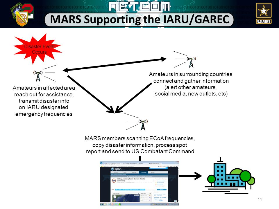 11 MARS Supporting the IARU/GAREC Disaster Event Occurs Amateurs in surrounding countries connect and gather information (alert other amateurs, social media, new outlets, etc) MARS members scanning ECoA frequencies, copy disaster information, process spot report and send to US Combatant Command Amateurs in affected area reach out for assistance, transmit disaster info on IARU designated emergency frequencies