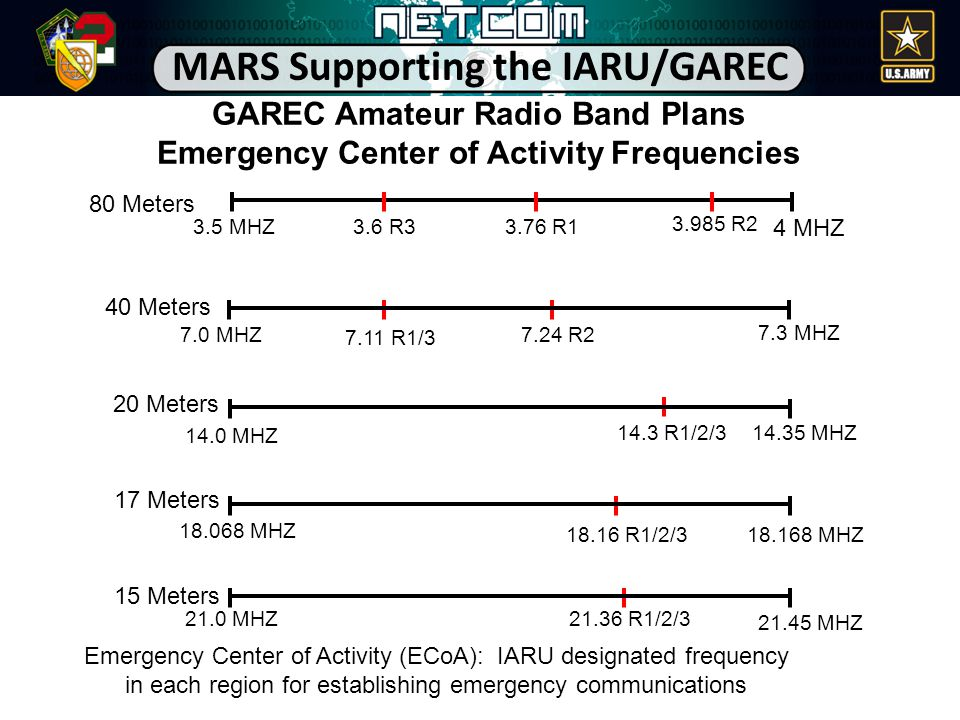GAREC Amateur Radio Band Plans Emergency Center of Activity Frequencies 80 Meters 40 Meters 20 Meters 17 Meters 15 Meters Emergency Center of Activity (ECoA): IARU designated frequency in each region for establishing emergency communications 4 MHZ 3.5 MHZ 7.0 MHZ 3.985 R2 14.0 MHZ 7.3 MHZ 14.35 MHZ 18.068 MHZ 18.168 MHZ 21.45 MHZ 21.0 MHZ 3.6 R33.76 R1 7.11 R1/3 7.24 R2 14.3 R1/2/3 18.16 R1/2/3 21.36 R1/2/3 MARS Supporting the IARU/GAREC