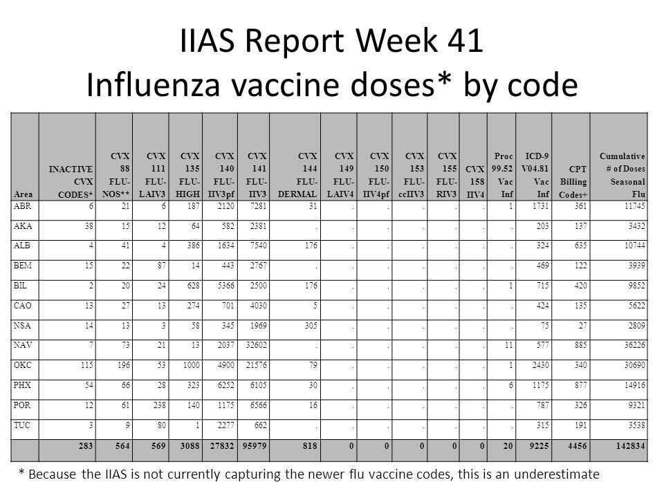 IIAS Report Week 41 Influenza vaccine doses* by code Area INACTIVE CVX CODES* CVX 88 FLU- NOS** CVX 111 FLU- LAIV3 CVX 135 FLU- HIGH CVX 140 FLU- IIV3pf CVX 141 FLU- IIV3 CVX 144 FLU- DERMAL CVX 149 FLU- LAIV4 CVX 150 FLU- IIV4pf CVX 153 FLU- ccIIV3 CVX 155 FLU- RIV3 CVX 158 IIV4 Proc 99.52 Vac Inf ICD-9 V04.81 Vac Inf CPT Billing Codes+ Cumulative # of Doses Seasonal Flu ABR62161872120728131.....1173136111745 AKA381512645822381.......2031373432 ALB441438616347540176......32463510744 BEM152287144432767.......4691223939 BIL2202462853662500176.....17154209852 CAO13271327470140305......4241355622 NSA14133583451969305......75272809 NAV7732113203732602......1157788536226 OKC11519653100049002157679.....1243034030690 PHX5466283236252610530.....6117587714916 POR12612381401175656616......7873269321 TUC398012277662.......3151913538 28356456930882783295979818000002092254456142834 * Because the IIAS is not currently capturing the newer flu vaccine codes, this is an underestimate
