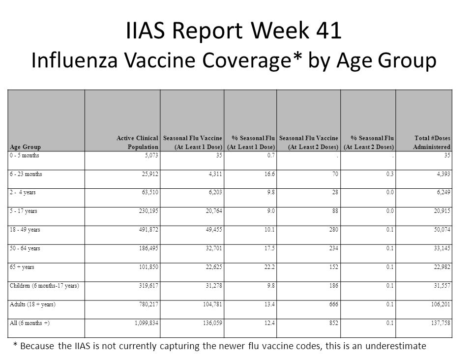 IIAS Report Week 41 Influenza Vaccine Coverage* by Age Group Age Group Active Clinical Population Seasonal Flu Vaccine (At Least 1 Dose) % Seasonal Fl