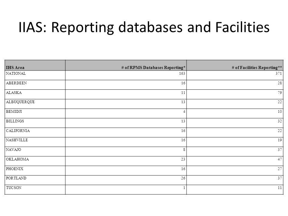 IIAS: Reporting databases and Facilities IHS Area# of RPMS Databases Reporting*# of Facilities Reporting** NATIONAL163371 ABERDEEN1628 ALASKA1179 ALBUQUERQUE1322 BEMIDJI410 BILLINGS1332 CALIFORNIA1622 NASHVILLE1619 NAVAJO837 OKLAHOMA2347 PHOENIX1627 PORTLAND2637 TUCSON111