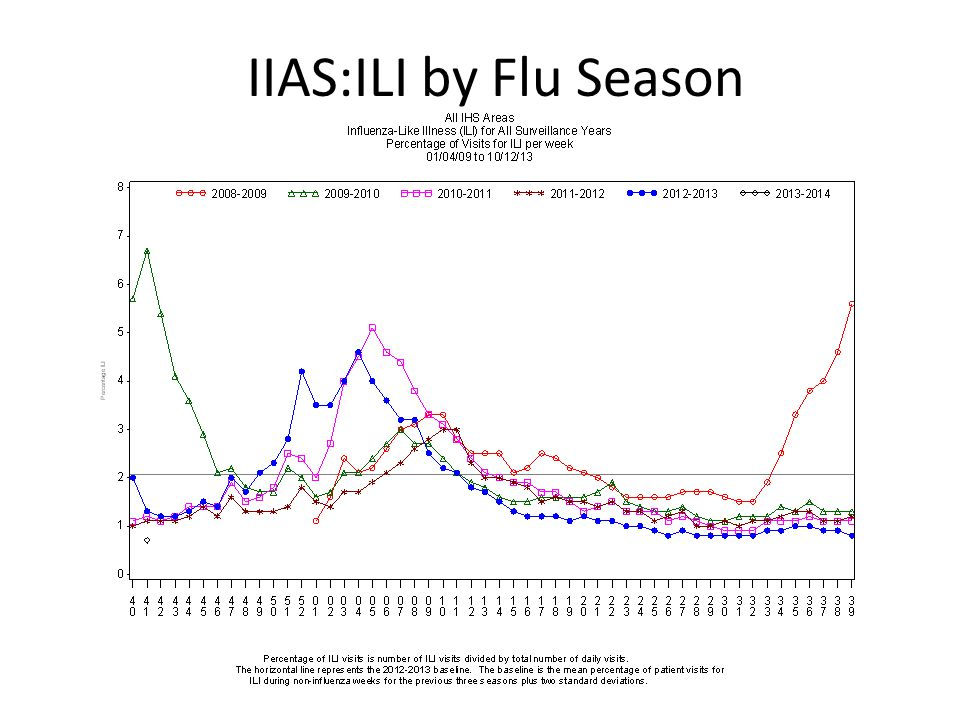IIAS:ILI by Flu Season