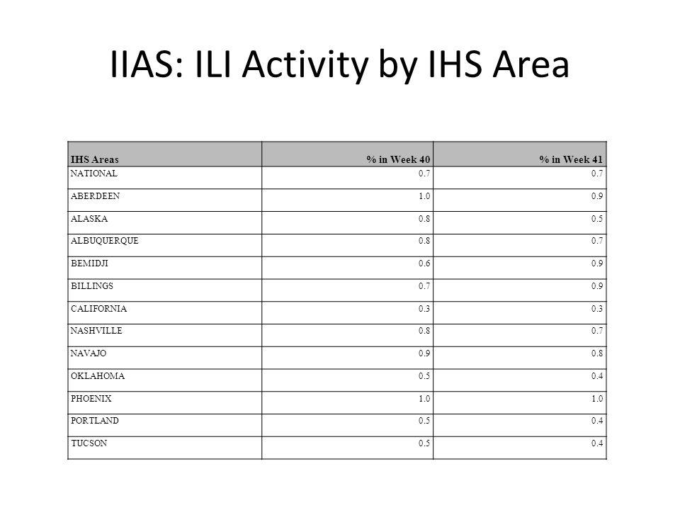 IIAS: ILI Activity by IHS Area IHS Areas% in Week 40% in Week 41 NATIONAL0.7 ABERDEEN1.00.9 ALASKA0.80.5 ALBUQUERQUE0.80.7 BEMIDJI0.60.9 BILLINGS0.70.9 CALIFORNIA0.3 NASHVILLE0.80.7 NAVAJO0.90.8 OKLAHOMA0.50.4 PHOENIX1.0 PORTLAND0.50.4 TUCSON0.50.4